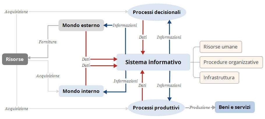 Sicurezza informatica nei SI - Innovationweb